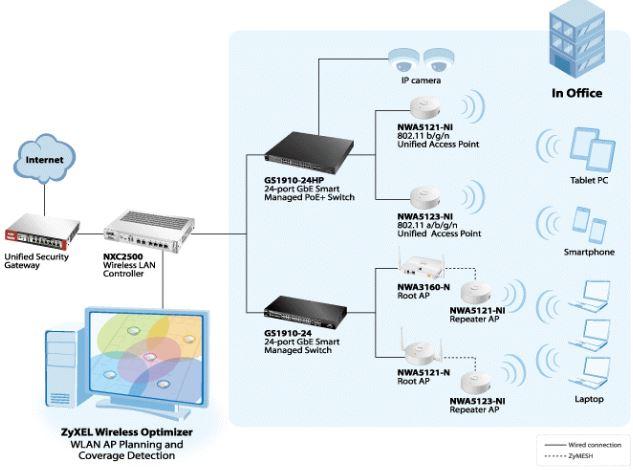 ZyXEL Wireless Optimiser